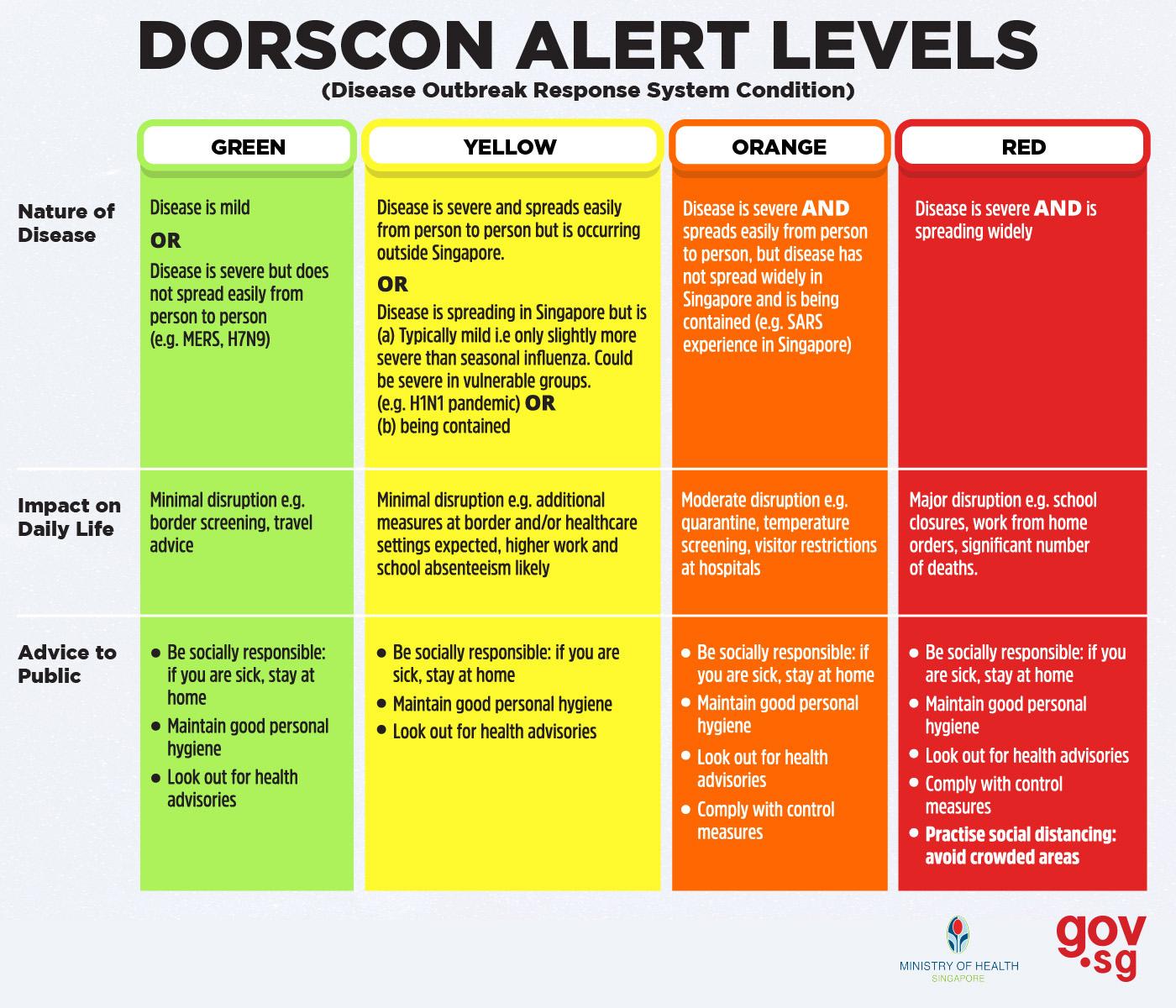 シンガポールのDORSCONについて